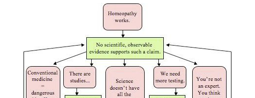 Homeopathy flowchart